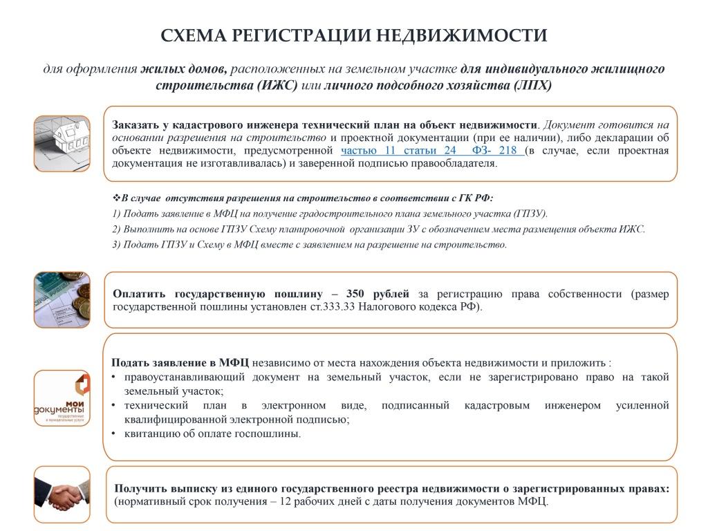 Консультации юриста и кадастрового инженера по жилищным и  Схема регистрации и кадастрового учета жилых домов расположенных на землях личного подсобного хозяйства ЛПХ или на земля для индивидуального жилищного